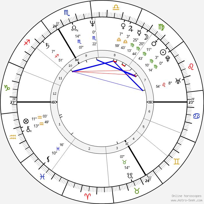 Marie Nimier - Birth horoscope chart