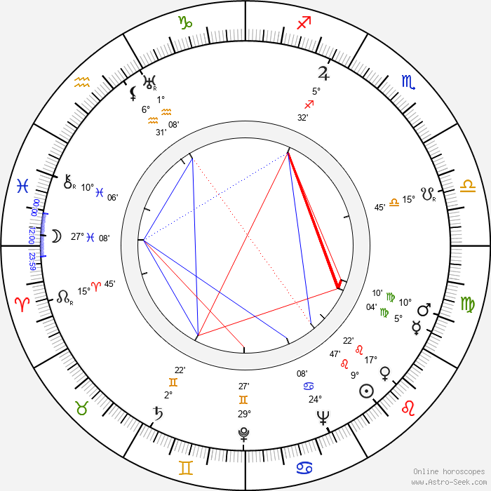 Marie Norrová - Birth horoscope chart