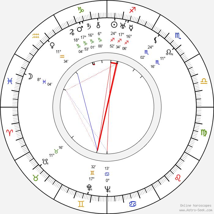 Marie Rosůlková - Birth horoscope chart