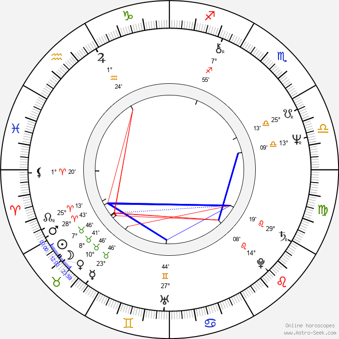 Marie Spurná - Birth horoscope chart