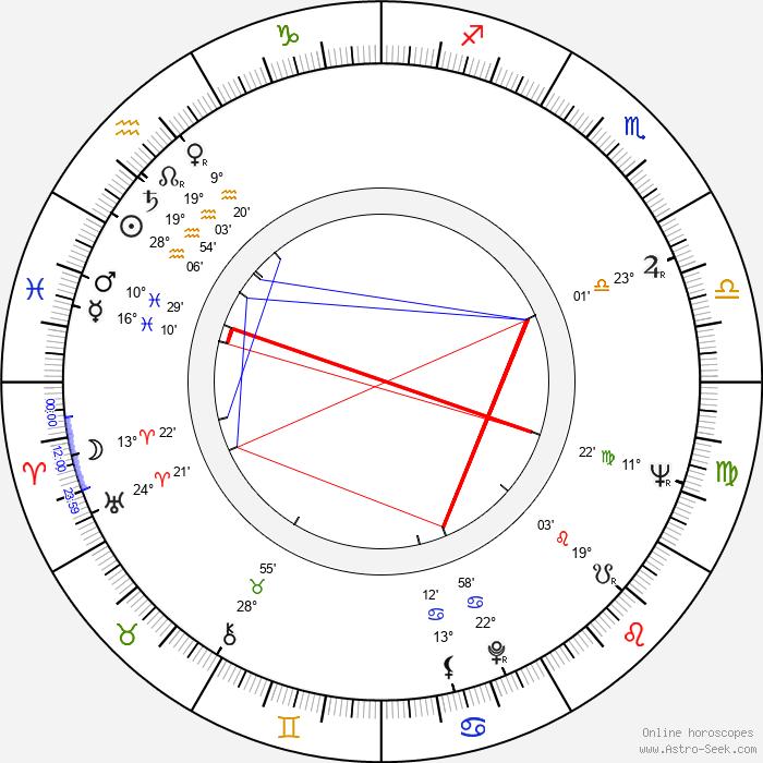 Marie Staňková - Birth horoscope chart