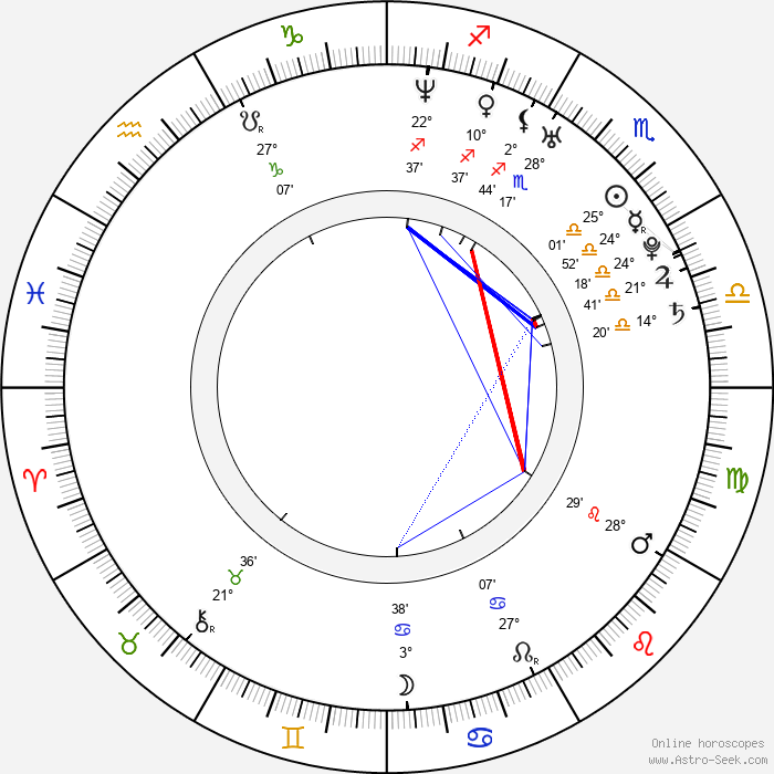 Marie Štěchová - Birth horoscope chart