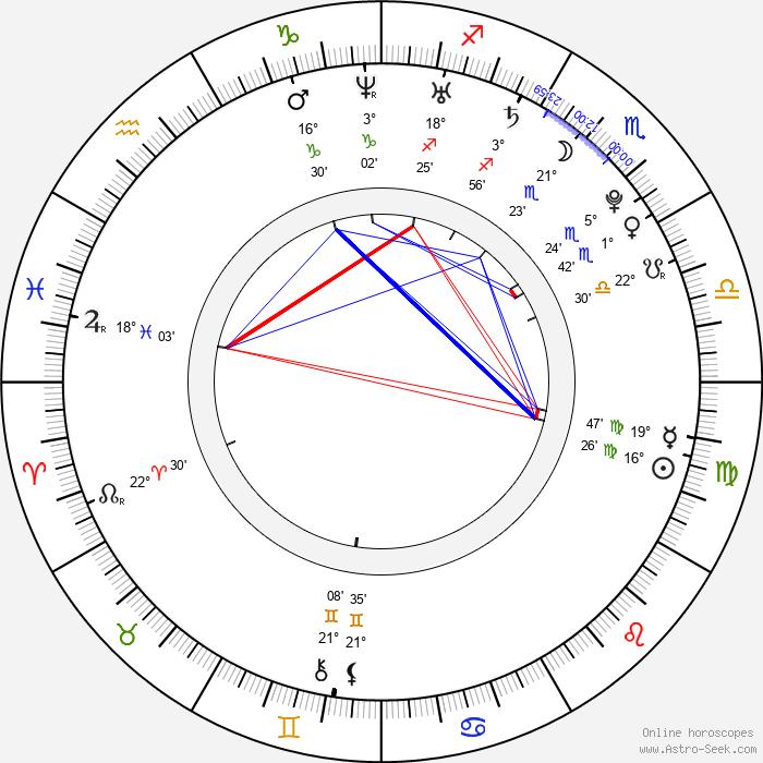 Marie Štípková - Birth horoscope chart