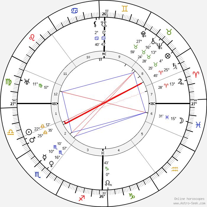 Marie Stopes - Birth horoscope chart