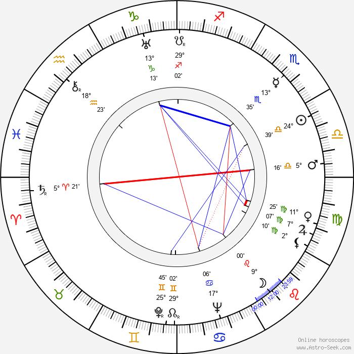 Marie Štrampachová - Birth horoscope chart