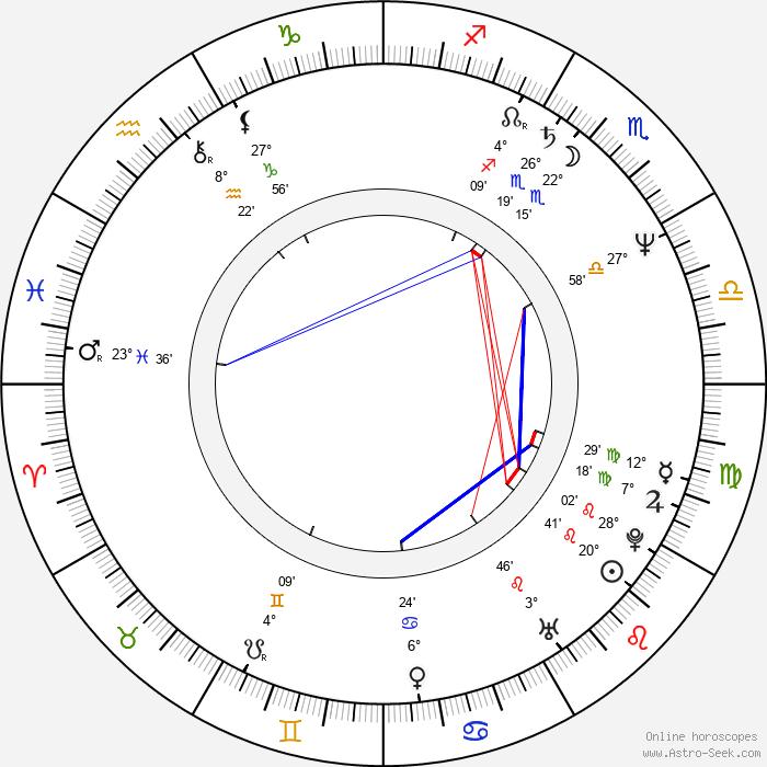 Marie Vápeníková - Birth horoscope chart