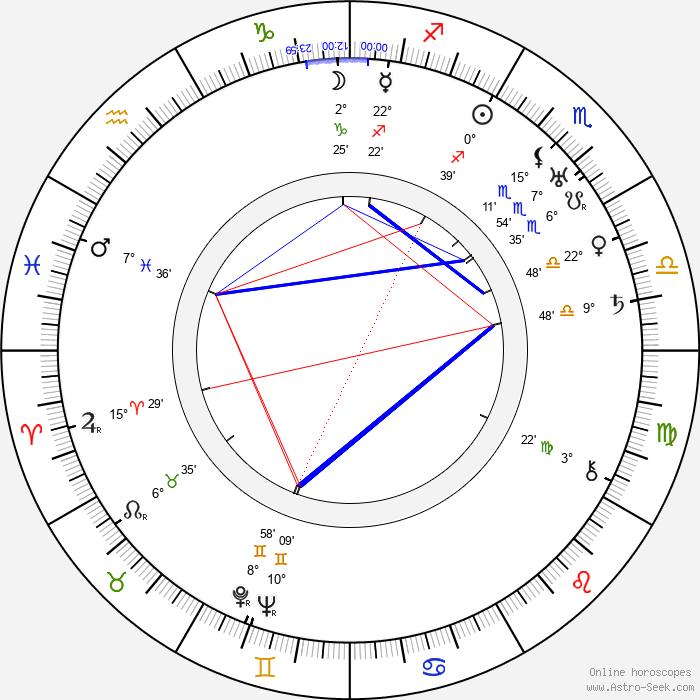 Marie Veselá - Birth horoscope chart