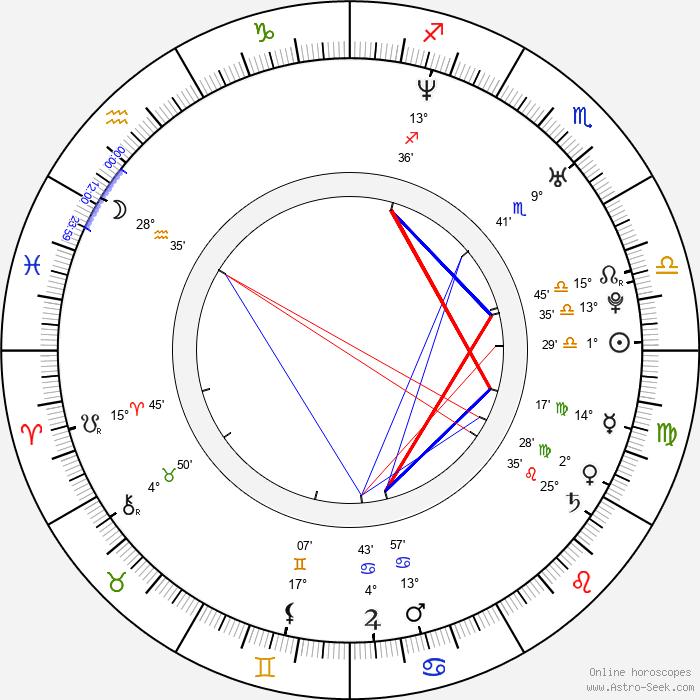 Marieh Delfino - Birth horoscope chart