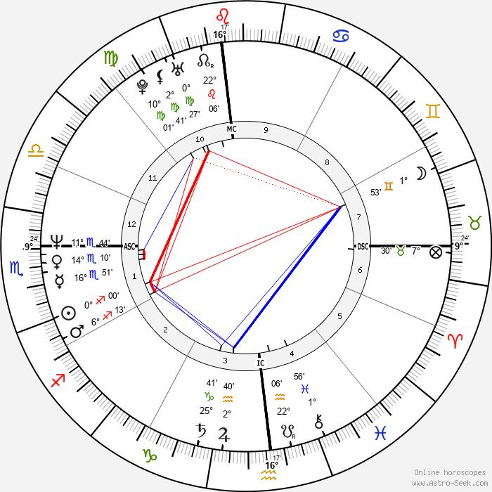 Mariel Hemingway - Birth horoscope chart