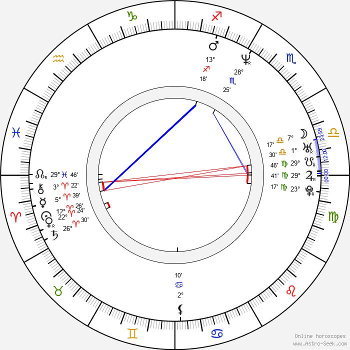 Mariella Ahrens - Birth horoscope chart