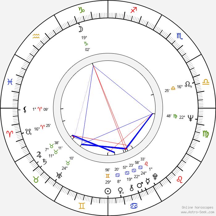 Mariette Hartley - Birth horoscope chart