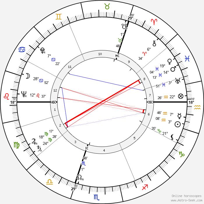 Marija Gimbutas - Birth horoscope chart