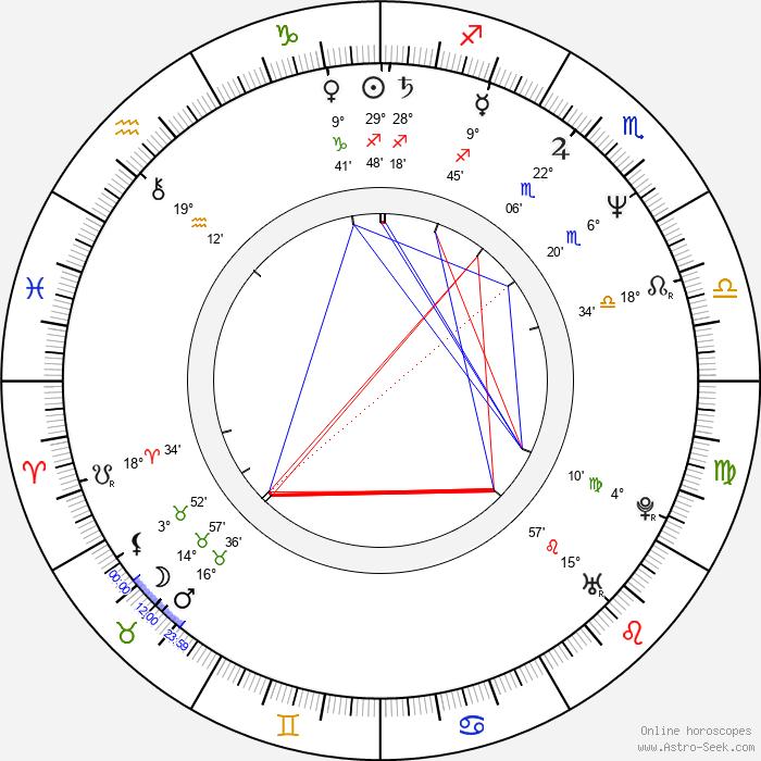 Marijam Agischewa - Birth horoscope chart
