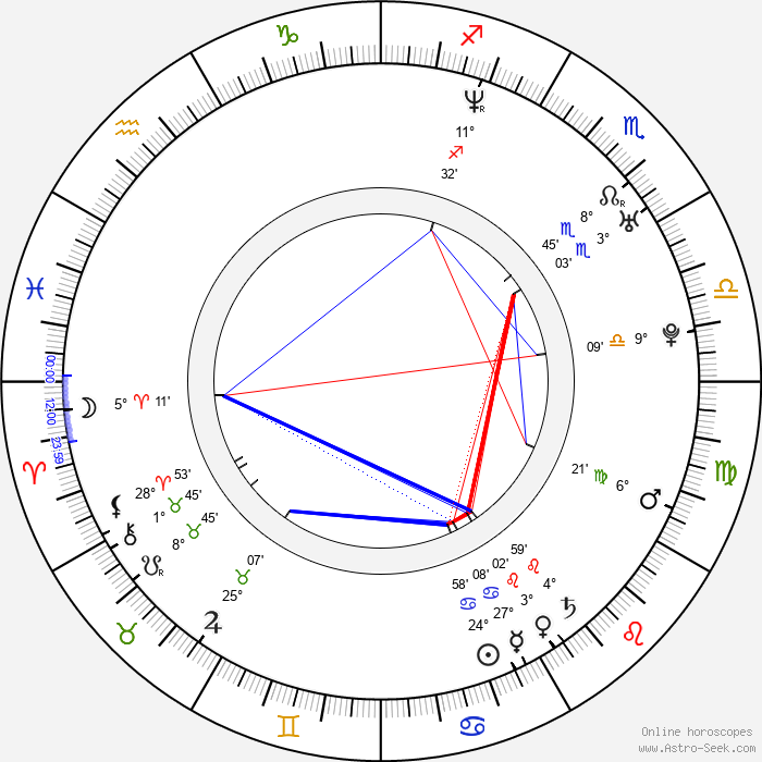 Marika Domińczyk - Birth horoscope chart