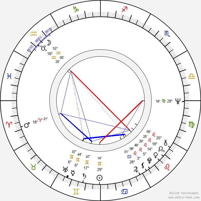 Marika Green - Birth horoscope chart
