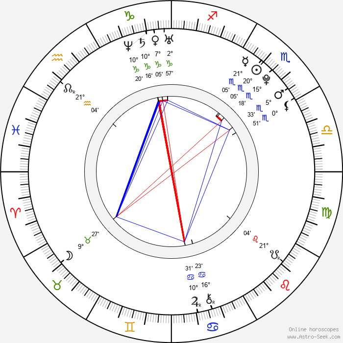 Marika Šoposká - Birth horoscope chart