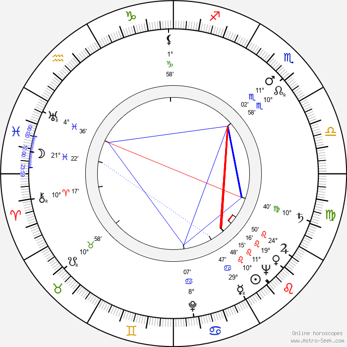 Marilyn Maxwell - Birth horoscope chart