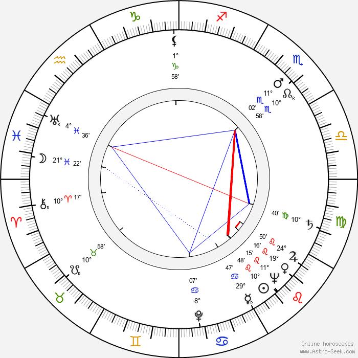 Marilyn Maxwell - Birth horoscope chart