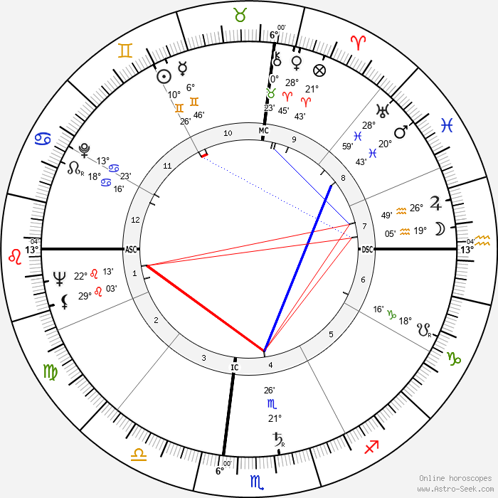 Marilyn Monroe - Birth horoscope chart