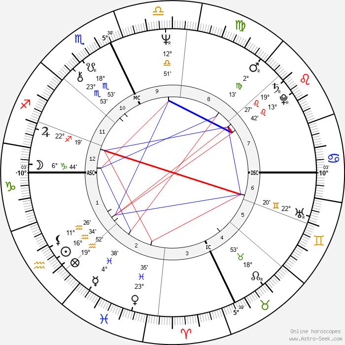 Marilyn Wilson - Birth horoscope chart