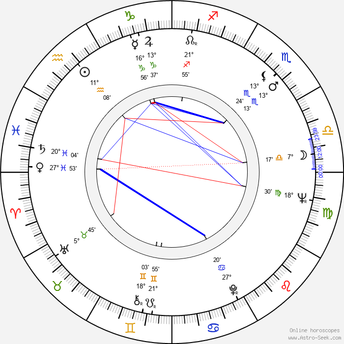 Marin Moraru - Birth horoscope chart