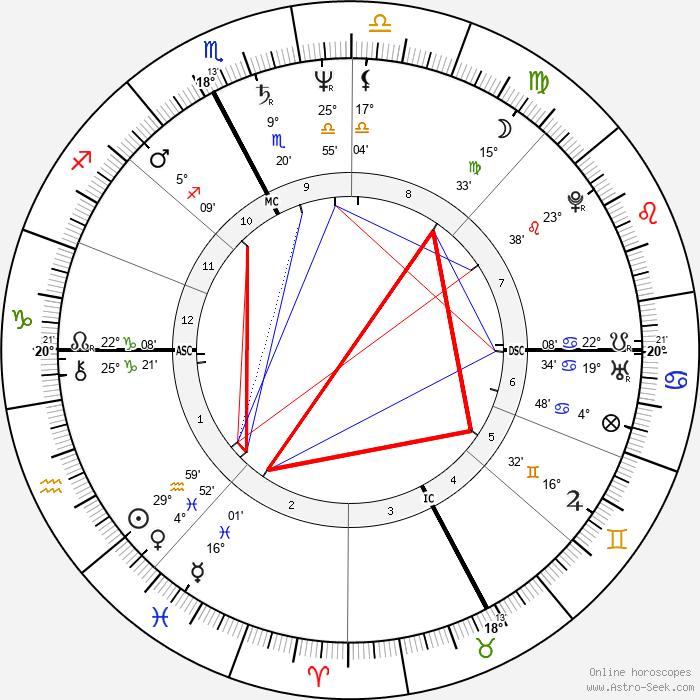 Marina Fiordaliso - Birth horoscope chart