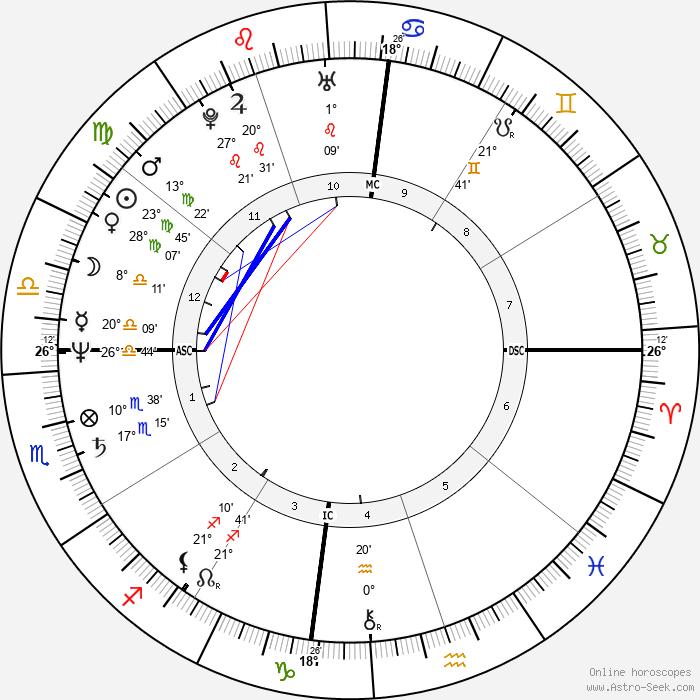 Marina Lima - Birth horoscope chart