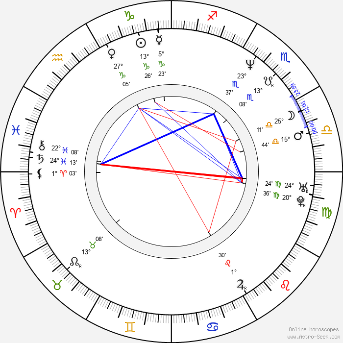 Marina Orsini - Birth horoscope chart