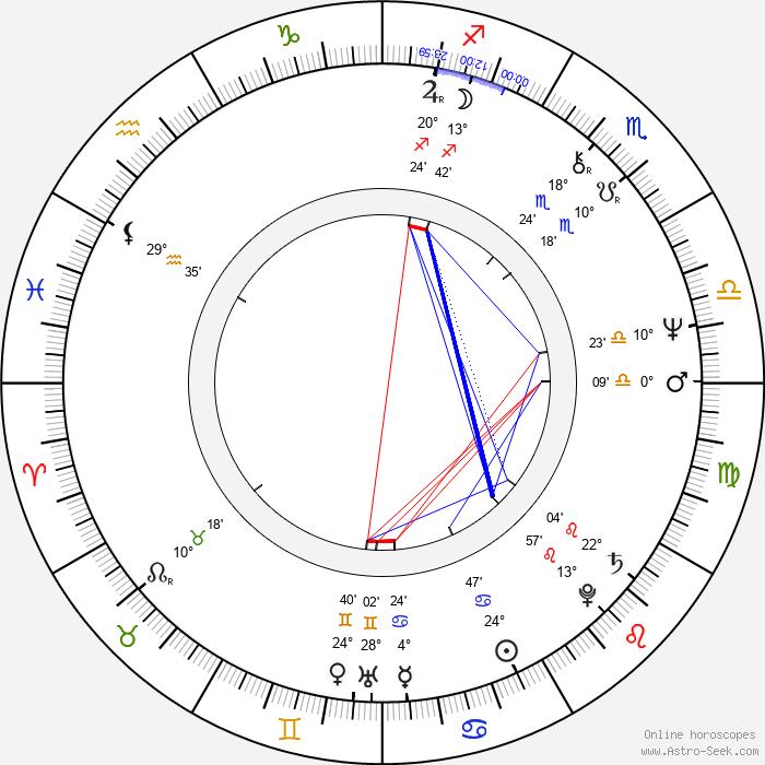 Marina Razbezhkina - Birth horoscope chart