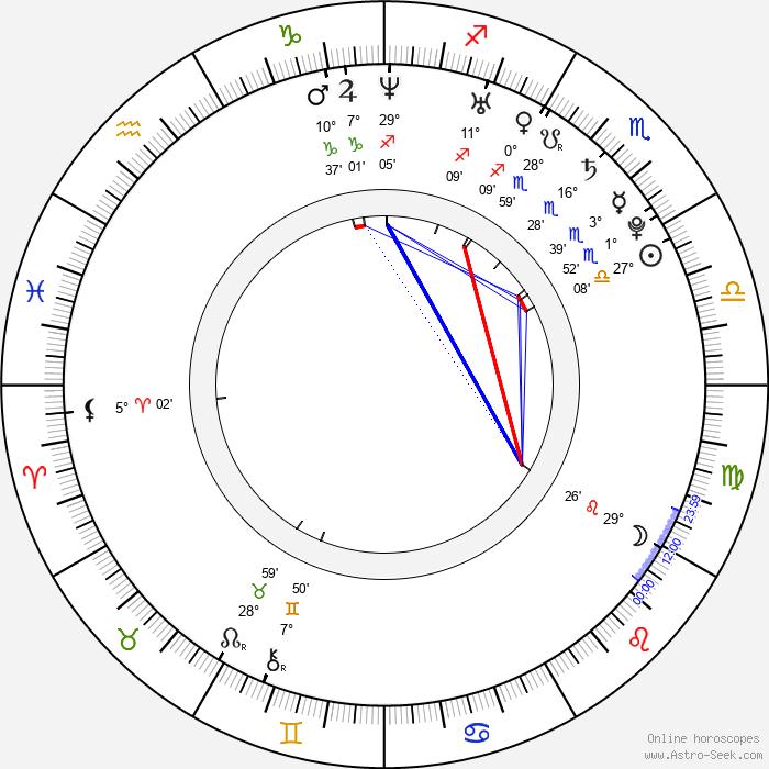 Marina Tseva - Birth horoscope chart