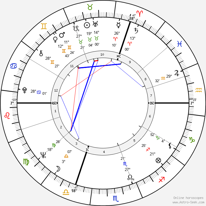 Marina Vlady - Birth horoscope chart