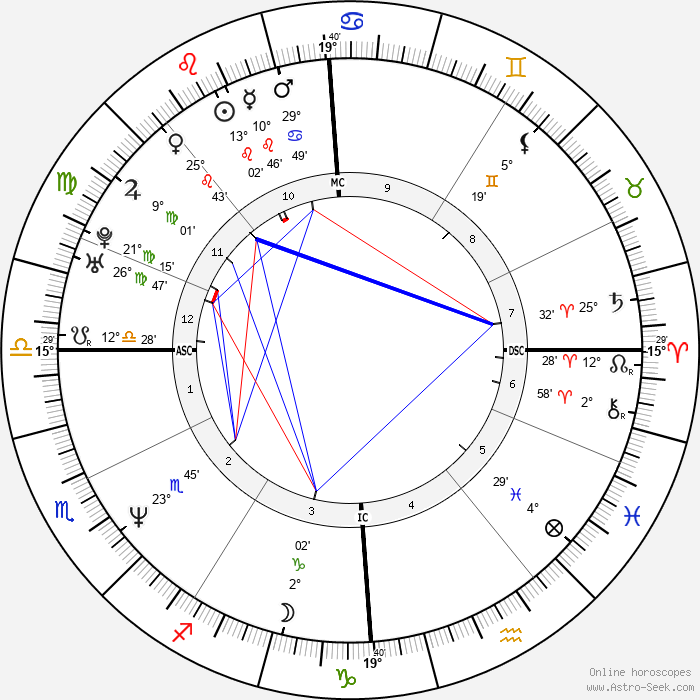 Marine Le Pen - Birth horoscope chart