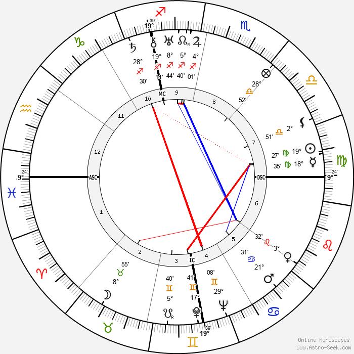 Mario Altery - Birth horoscope chart