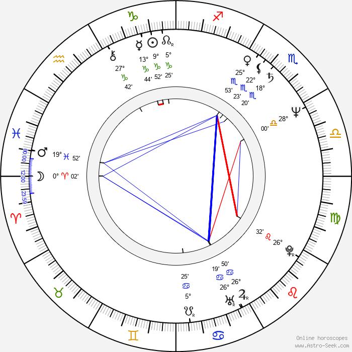 Mario Andreacchio - Birth horoscope chart