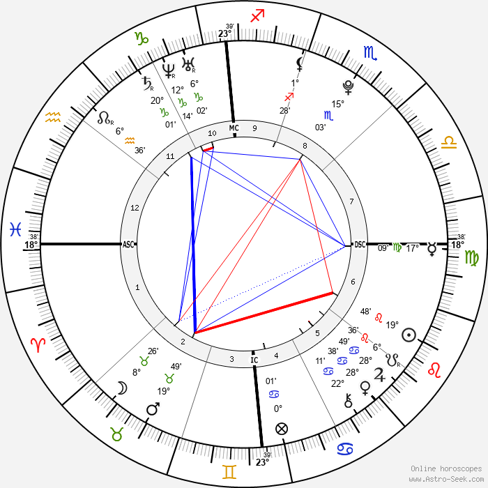 Mario Balotelli - Birth horoscope chart