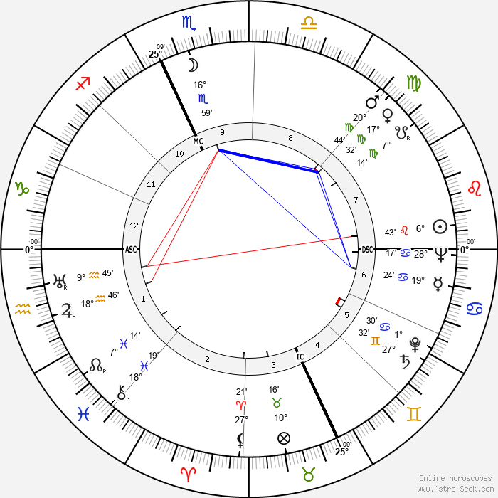 Mario Bava - Birth horoscope chart