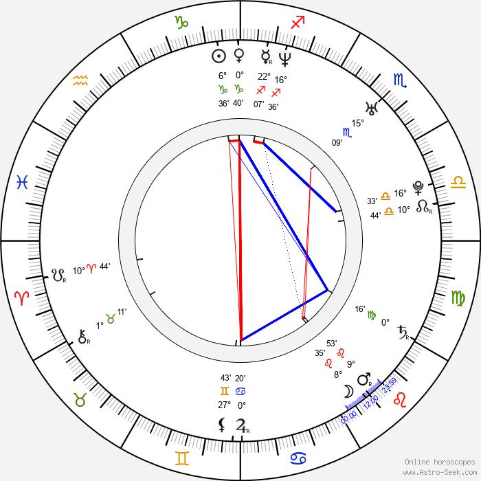 Mário Bihári - Birth horoscope chart