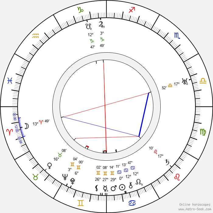 Mario Bonnard - Birth horoscope chart