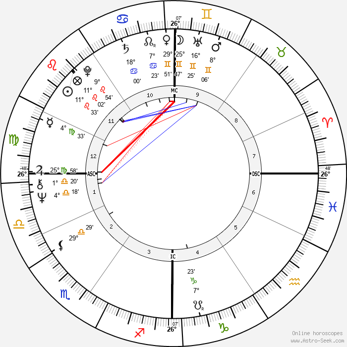 Mario Bonomi - Birth horoscope chart