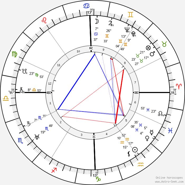 Mario Camerini - Birth horoscope chart
