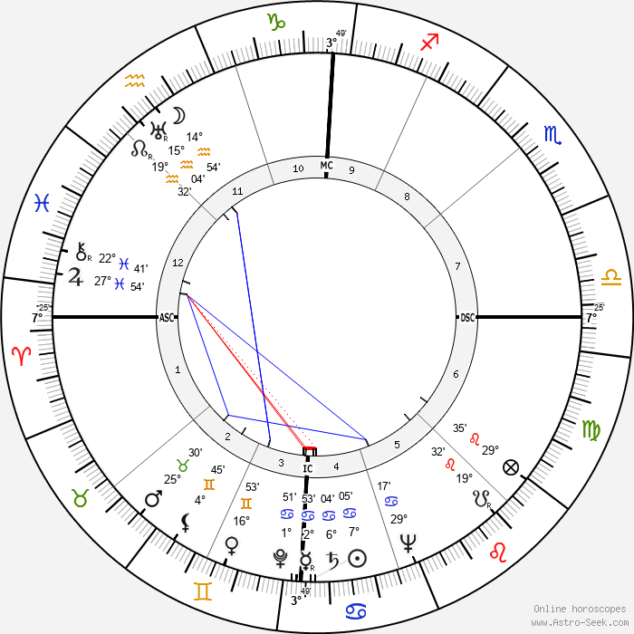Mario Carotenuto - Birth horoscope chart