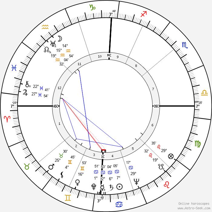 Mario Carotenuto - Birth horoscope chart