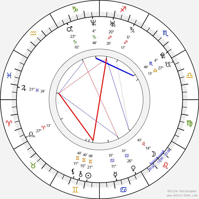Mario Casas - Birth horoscope chart