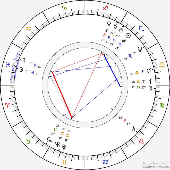 Mario Chiattone - Birth horoscope chart