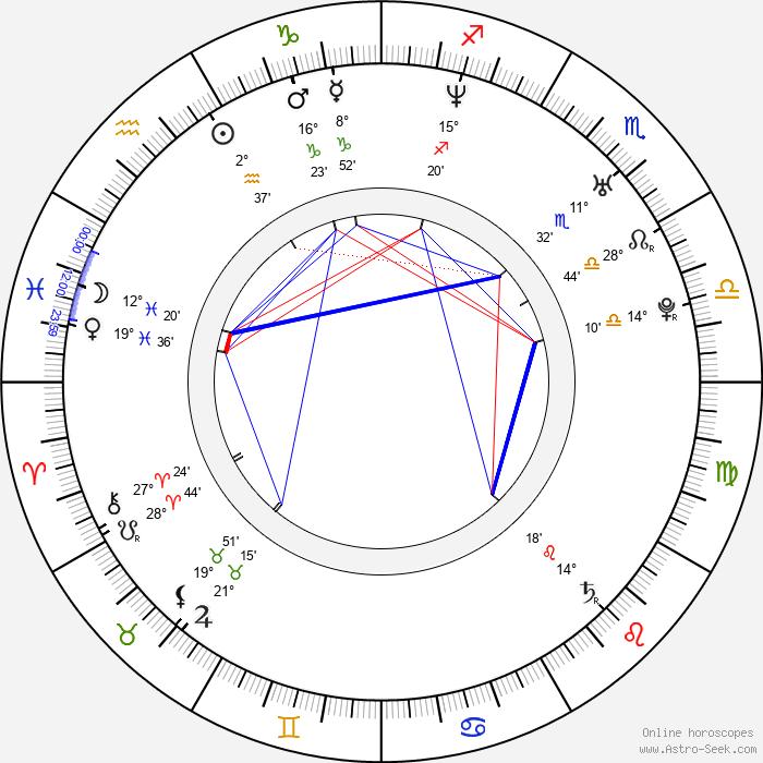 Mario Domm - Birth horoscope chart