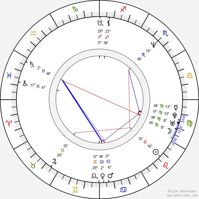 Mário Kubec - Birth horoscope chart