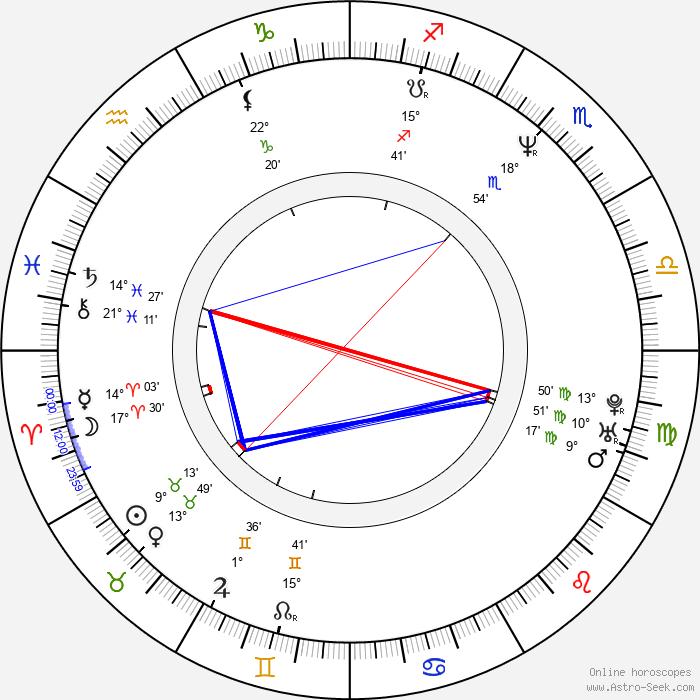 Mario Lara - Birth horoscope chart