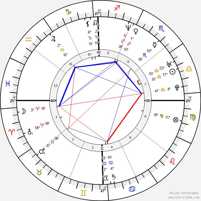 Mario López - Birth horoscope chart