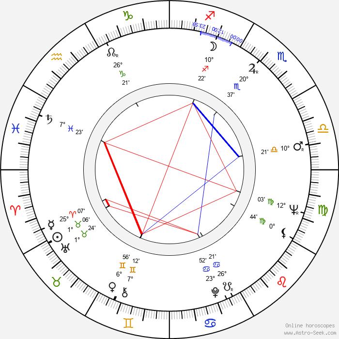 Mario Machado - Birth horoscope chart