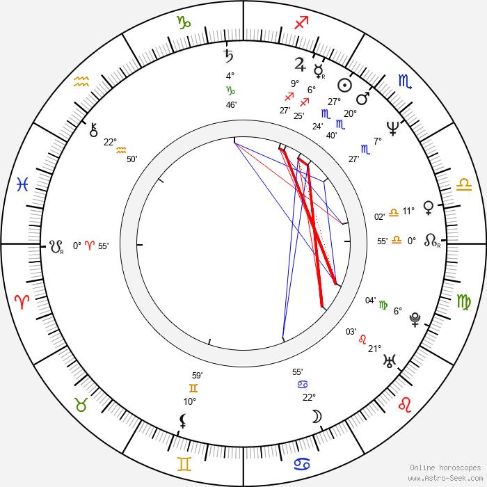 Mario Martone - Birth horoscope chart